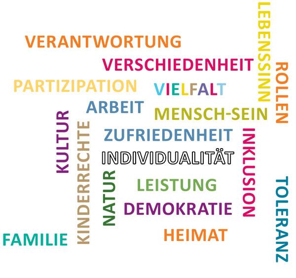 wordcloud werte im dialog